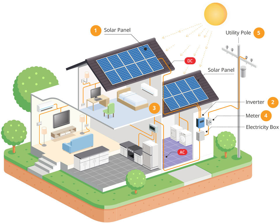 diagram-how-solar-power-works