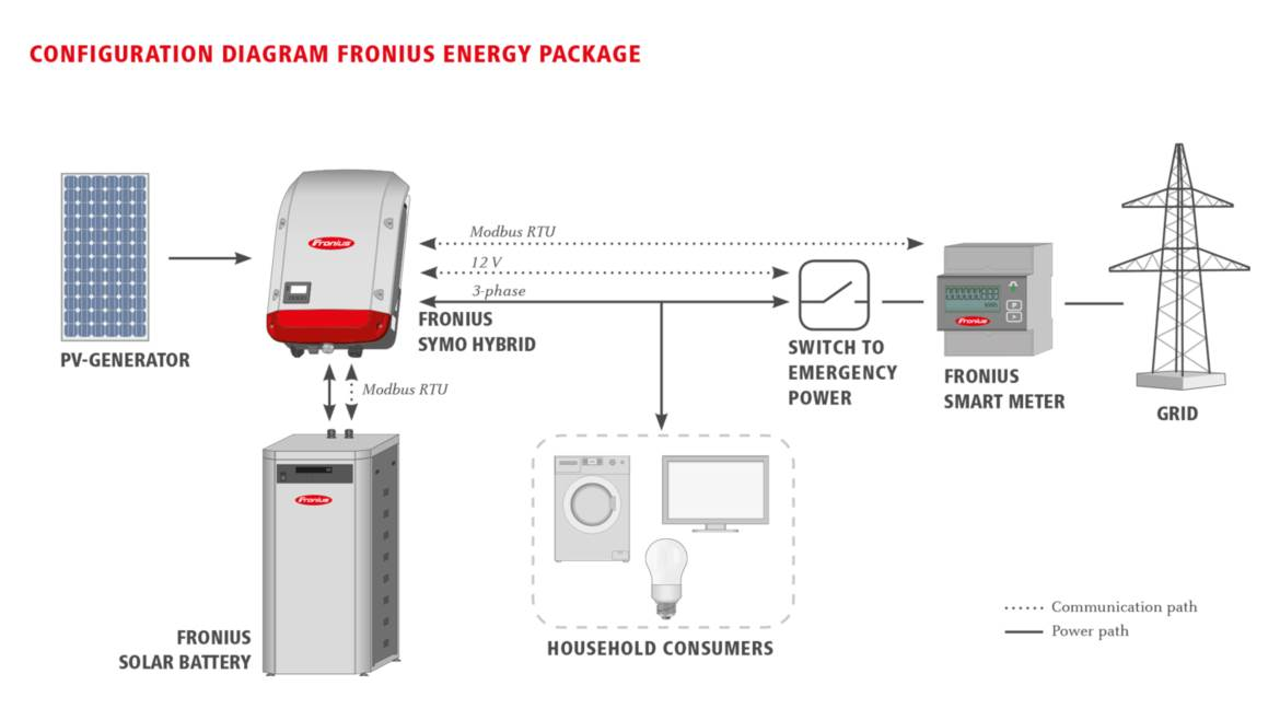 fronius-energy-package-configuration-diagram-white-169-en