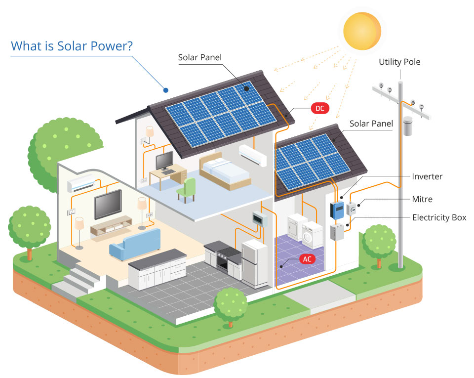 what-is-solar-power-bigger